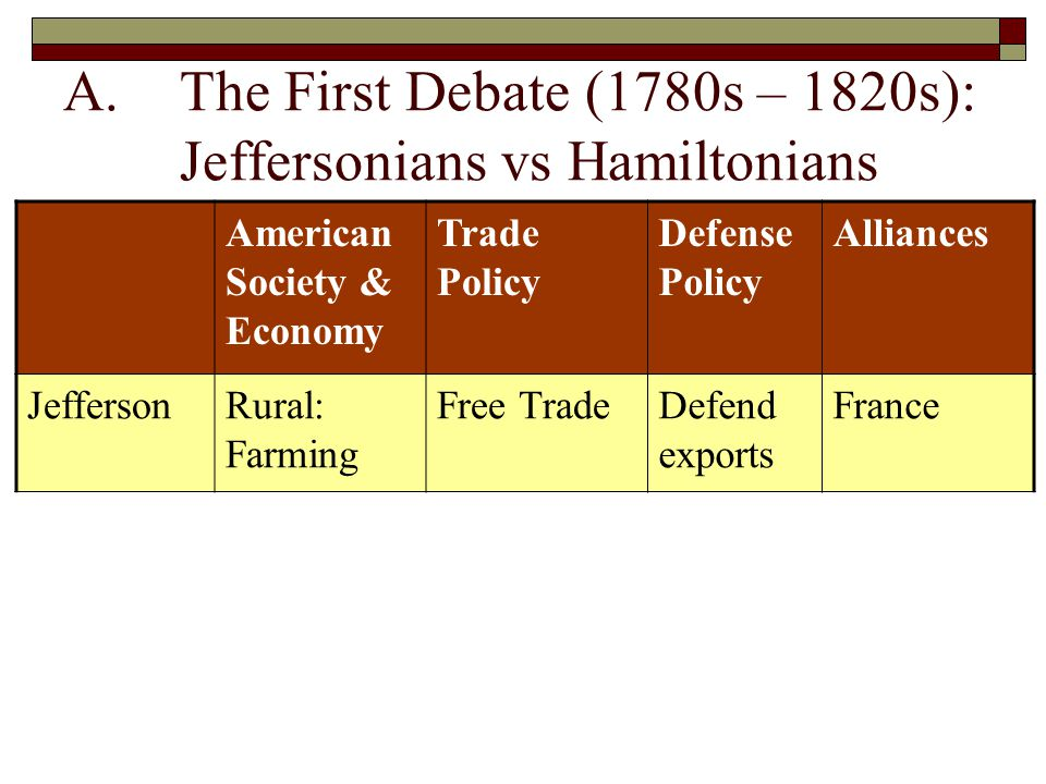 A.The First Debate (1780s – 1820s): Jeffersonians vs Hamiltonians American Society & Economy Trade Policy Defense Policy Alliances JeffersonRural: Farming Free TradeDefend exports France