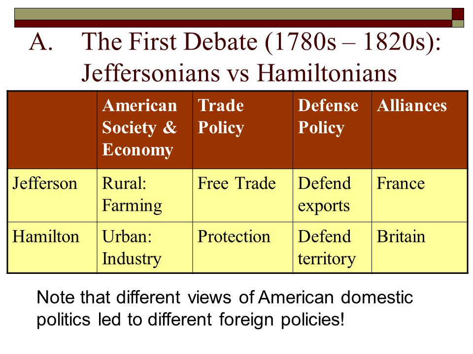 A.The First Debate (1780s – 1820s): Jeffersonians vs Hamiltonians American Society & Economy Trade Policy Defense Policy Alliances JeffersonRural: Farming Free TradeDefend exports France HamiltonUrban: Industry ProtectionDefend territory Britain Note that different views of American domestic politics led to different foreign policies!