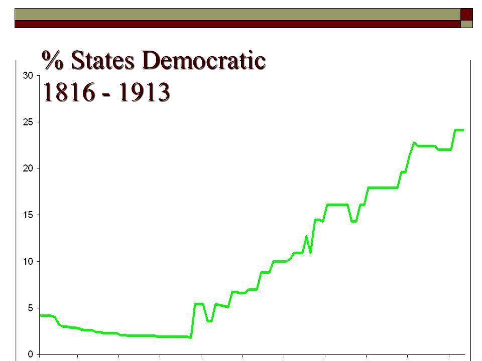% States Democratic 1816 - 1913