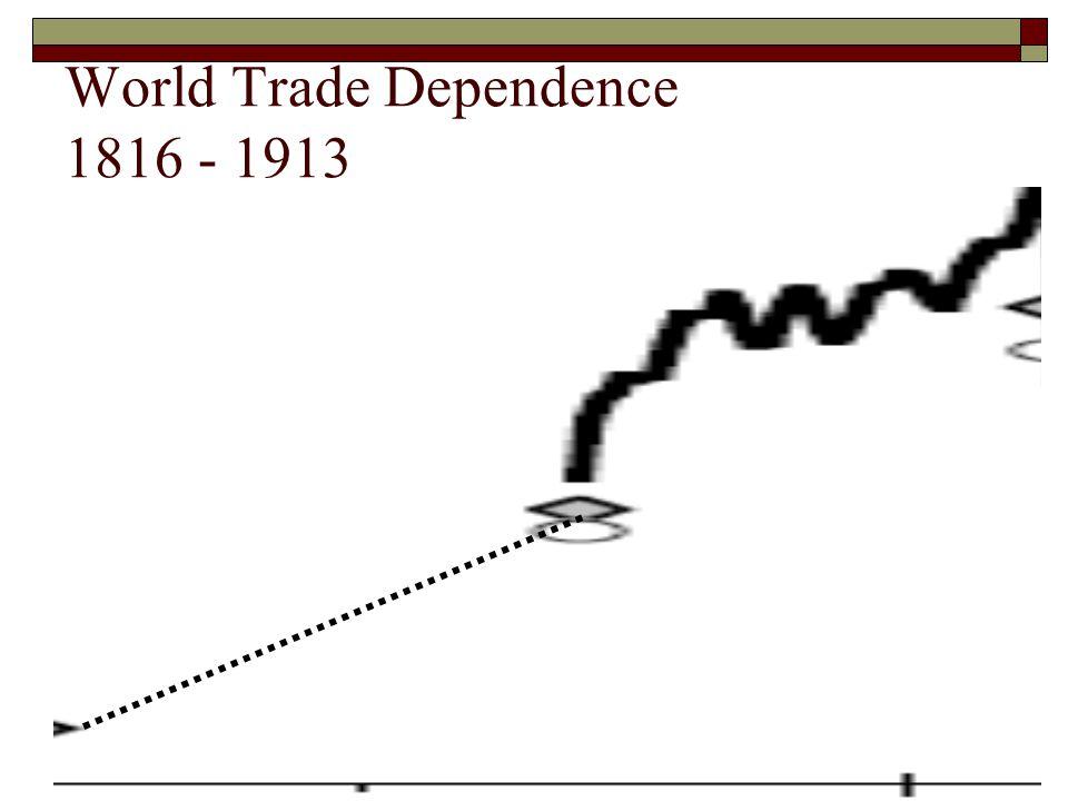 World Trade Dependence 1816 - 1913
