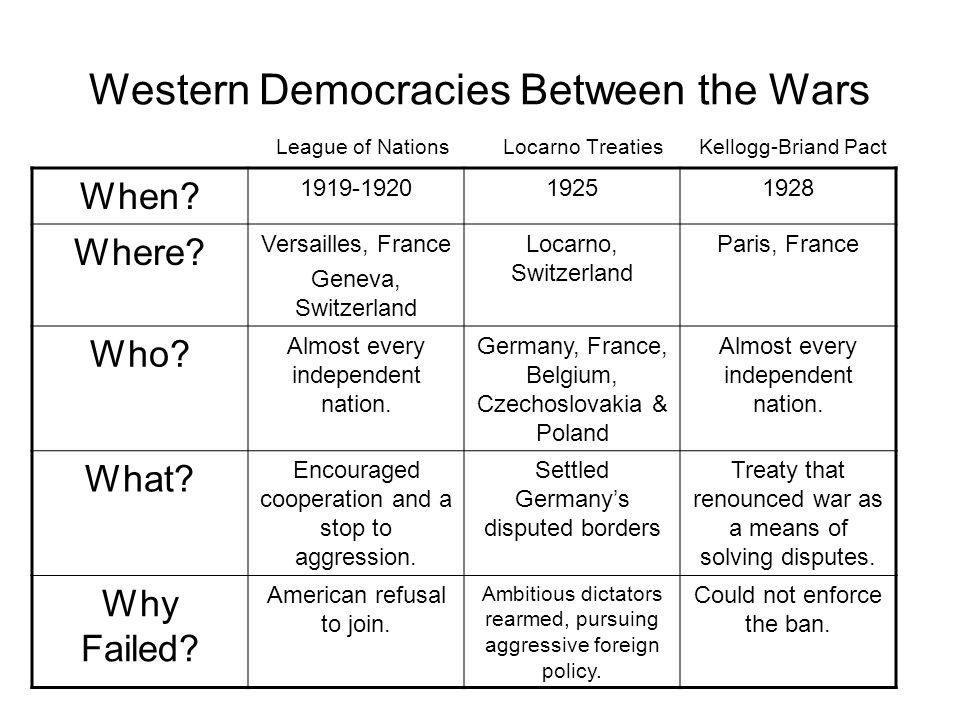 Western Democracies Between the Wars League of Nations Locarno Treaties Kellogg-Briand Pact When? 1919-192019251928 Where? Versailles, France Geneva,