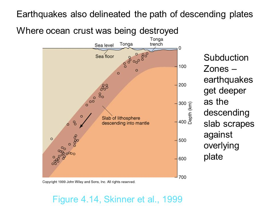 Figure 4.14, Skinner et al., 1999 Earthquakes also delineated the path of descending plates Where ocean crust was being destroyed Subduction Zones – earthquakes get deeper as the descending slab scrapes against overlying plate