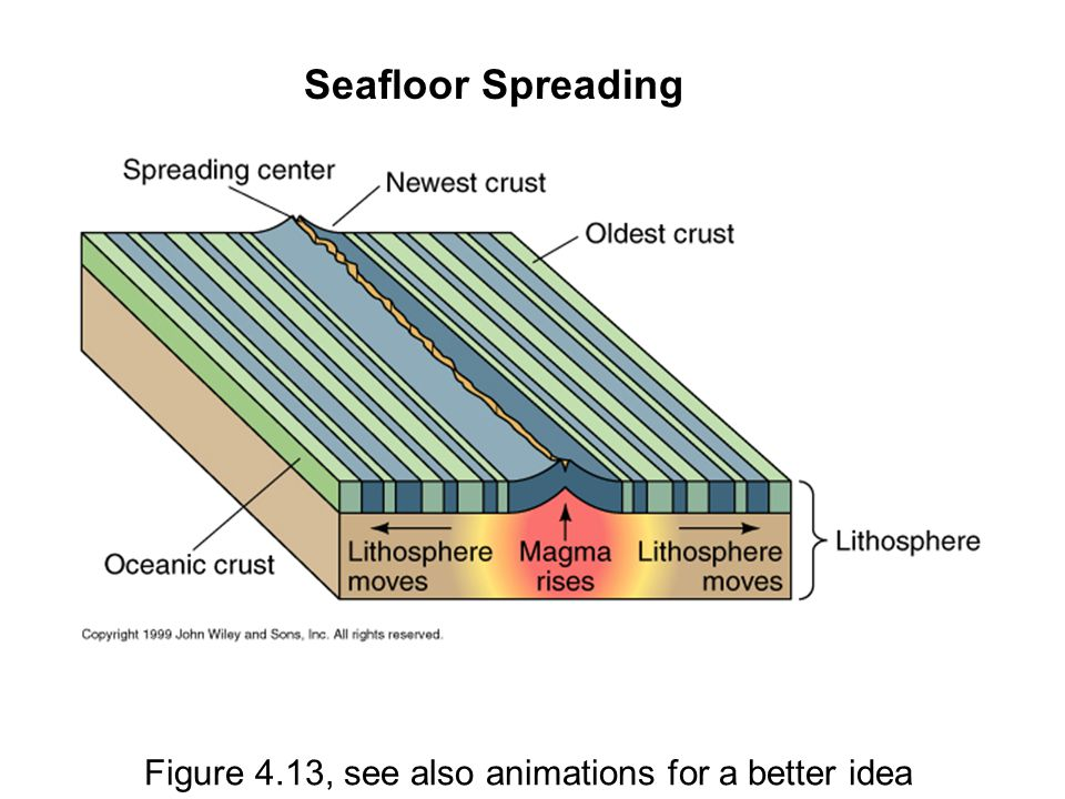 Figure 4.13, see also animations for a better idea Seafloor Spreading