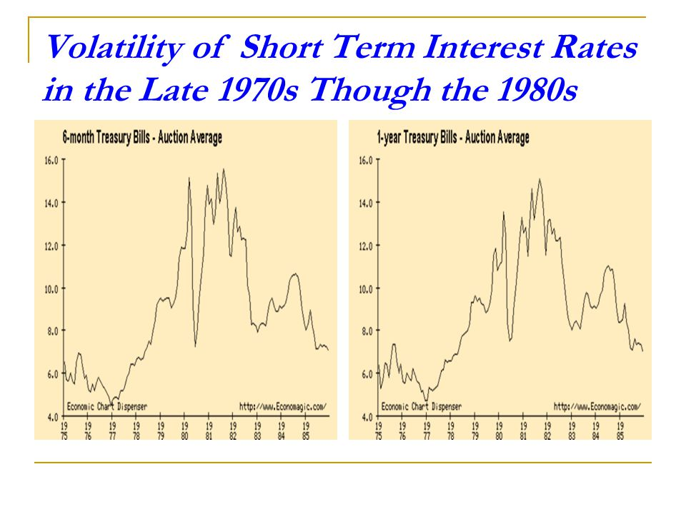 The Result of the Changing Environment on U.S. Interest Rates
