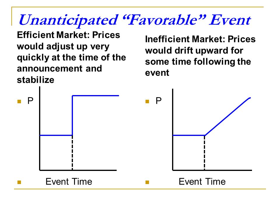 Illustrating The Role of Expectation Thus, according to Fama in an efficient market, financial asset prices reflect the best knowledge of the past, th