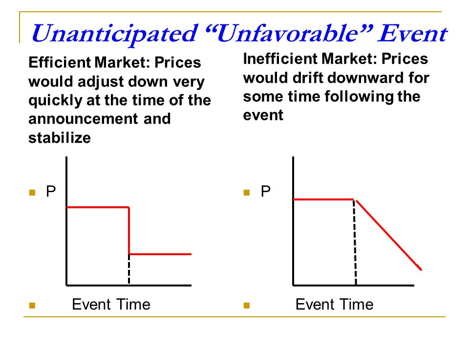 """Example: Unanticipated """"Favorable"""" Event Walmart announced profits and sales which exceeded analysts forecasts before the market opened on May 18, 201"""