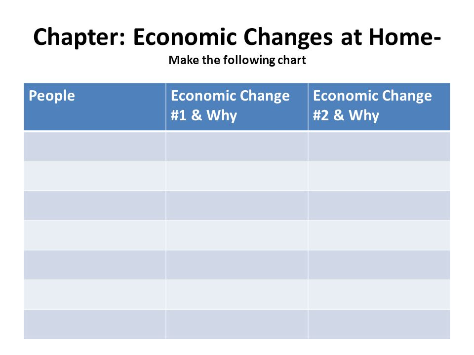 Chapter: Economic Changes at Home- Make the following chart PeopleEconomic Change #1 & Why Economic Change #2 & Why