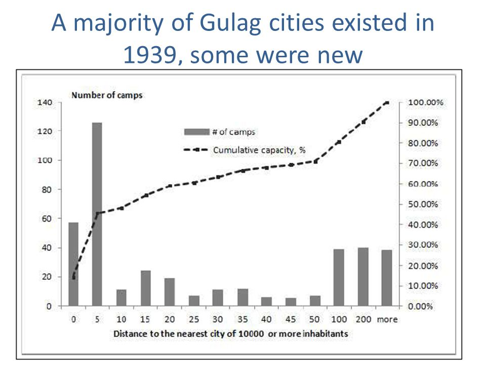A majority of Gulag cities existed in 1939, some were new