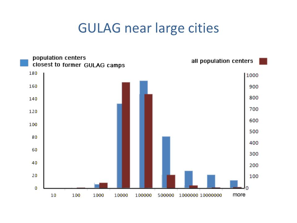 GULAG near large cities