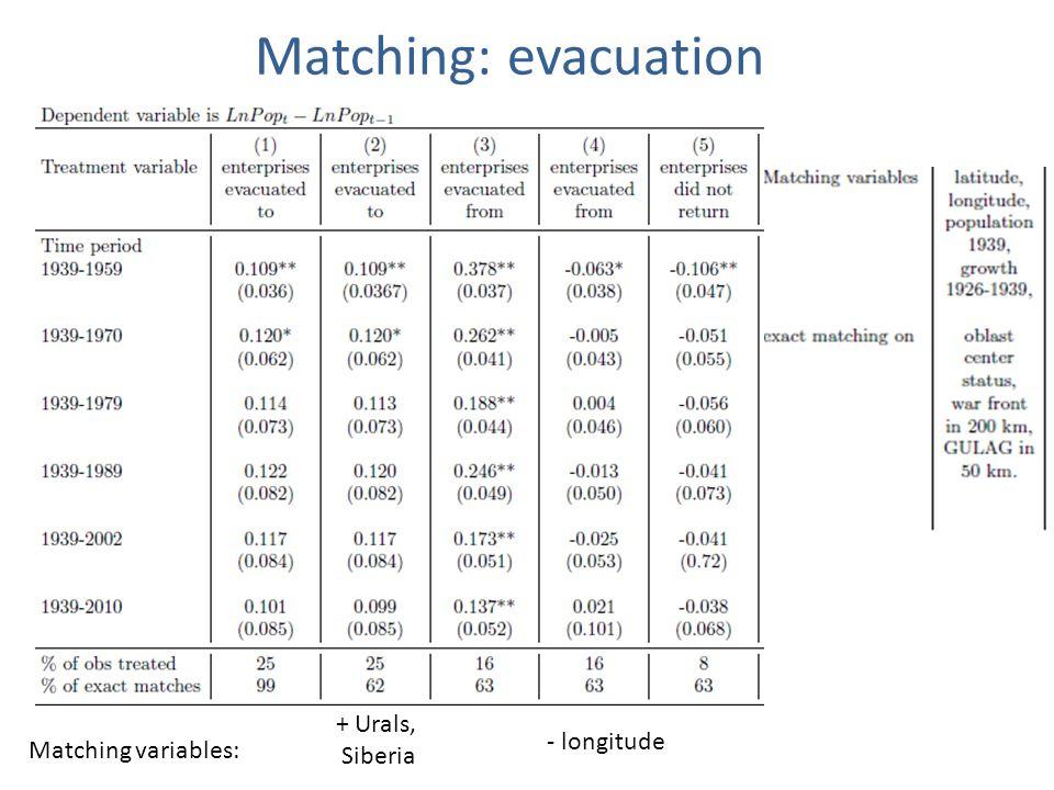 + Urals, Siberia - longitude Matching variables: Matching: evacuation