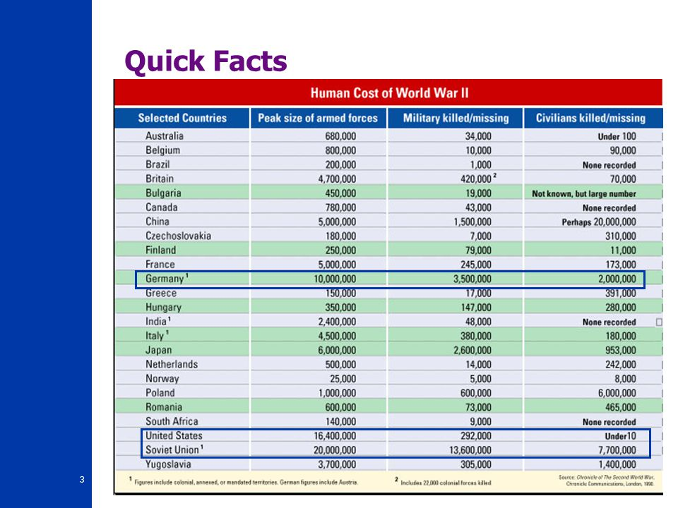 3 Quick Facts B. Human Costs