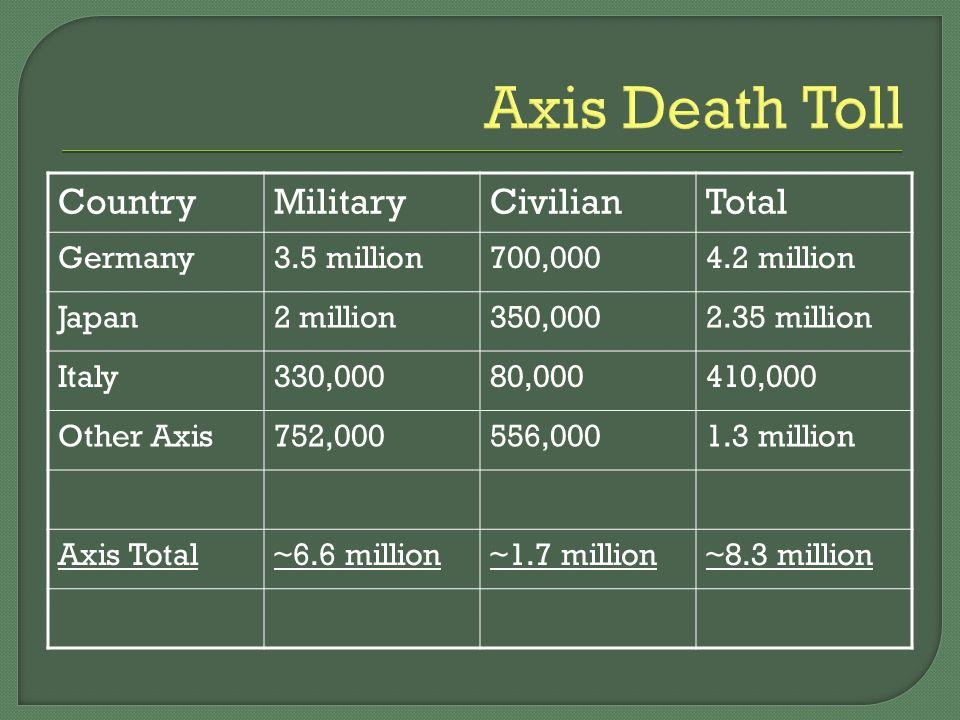 Allied Death Toll CountryMilitaryCivilianTotal Great Britain326,00062,000388,000 France250,000350,000600,000 Soviet Union10 million 20 million China2.5 million7.5 million10 million USA400,000zero400,000 Allied Total~14.3 million~25.7 million~40 million