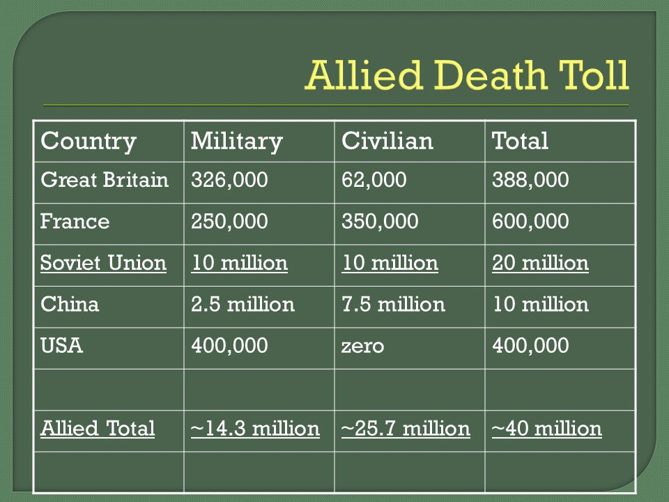 Allied Death Toll CountryMilitaryCivilianTotal Great Britain326,00062,000388,000 France250,000350,000600,000 Soviet Union10 million 20 million China2.5 million7.5 million10 million USA400,000zero400,000 Allied Total~14.3 million~25.7 million~40 million
