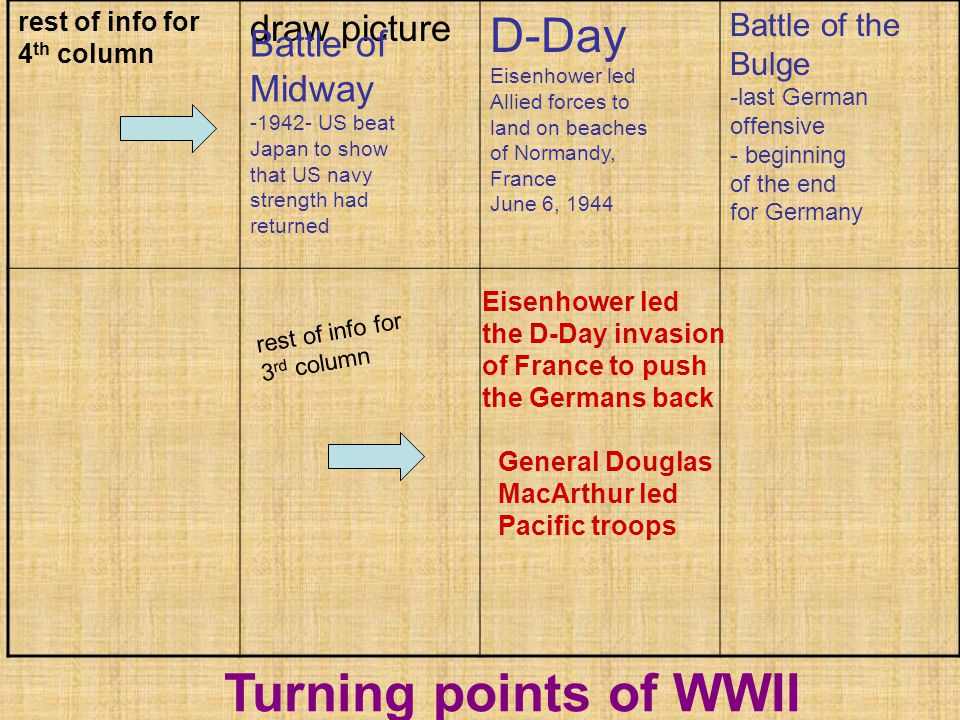 rest of info for 4 th column draw picture Turning points of WWII Eisenhower led the D-Day invasion of France to push the Germans back General Douglas MacArthur led Pacific troops Battle of Midway -1942- US beat Japan to show that US navy strength had returned D-Day Eisenhower led Allied forces to land on beaches of Normandy, France June 6, 1944 Battle of the Bulge -last German offensive - beginning of the end for Germany rest of info for 3 rd column