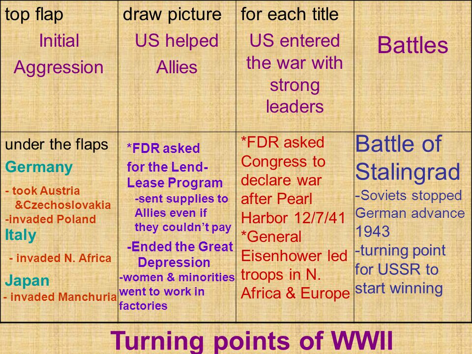 top flap Initial Aggression draw picture US helped Allies for each title US entered the war with strong leaders Battles under the flaps Germany Italy Japan Turning points of WWII - took Austria &Czechoslovakia -invaded Poland - invaded N.