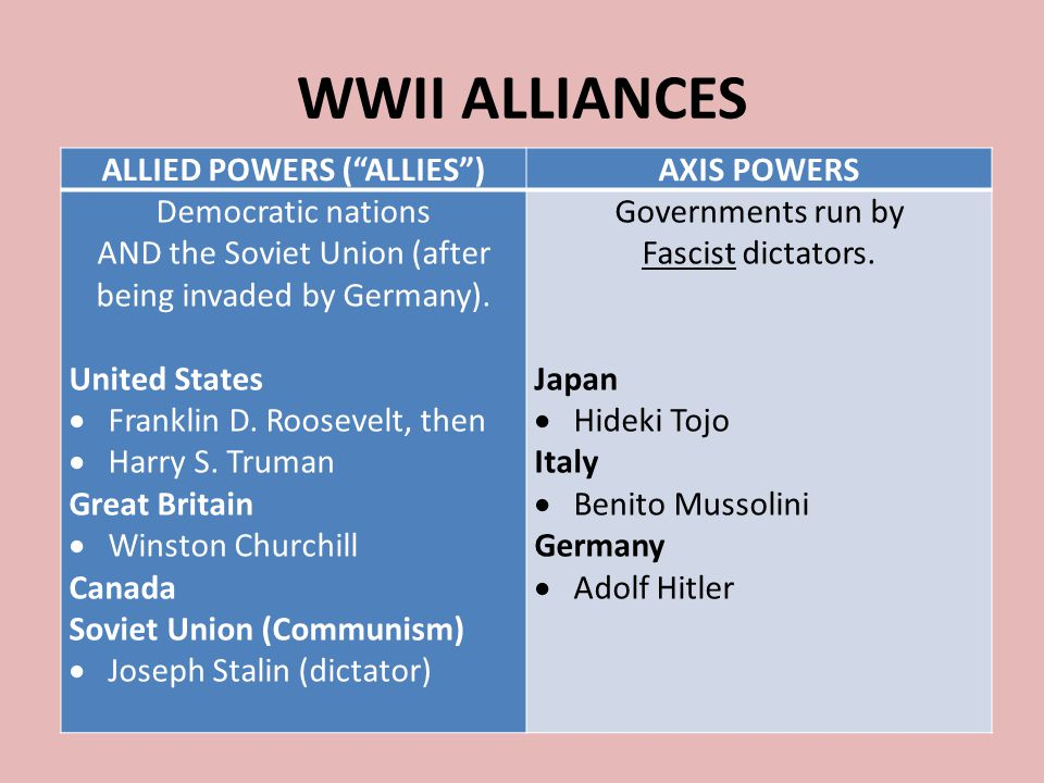 """WWII ALLIANCES ALLIED POWERS (""""ALLIES"""")AXIS POWERS Democratic nations AND the Soviet Union (after being invaded by Germany). United States  Franklin"""
