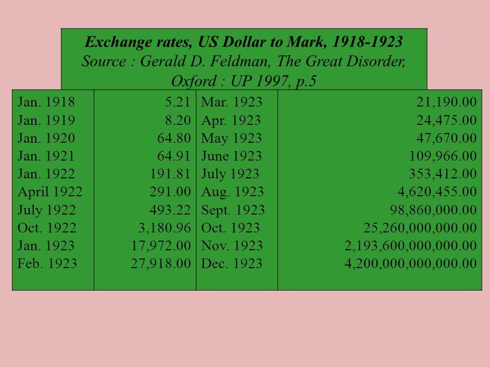 Exchange rates, US Dollar to Mark, 1918-1923 Source : Gerald D. Feldman, The Great Disorder, Oxford : UP 1997, p.5 Jan. 1918 Jan. 1919 Jan. 1920 Jan.