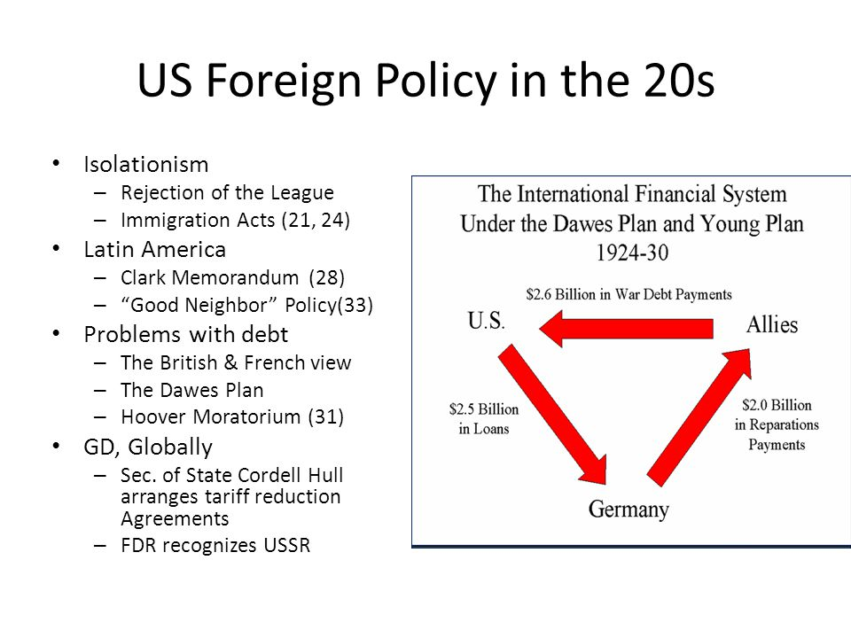 US Foreign Policy in the 20s Isolationism – Rejection of the League – Immigration Acts (21, 24) Latin America – Clark Memorandum (28) – Good Neighbor Policy(33) Problems with debt – The British & French view – The Dawes Plan – Hoover Moratorium (31) GD, Globally – Sec.