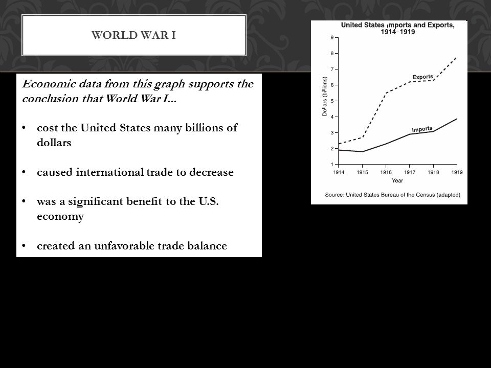 WORLD WAR I Economic data from this graph supports the conclusion that World War I...