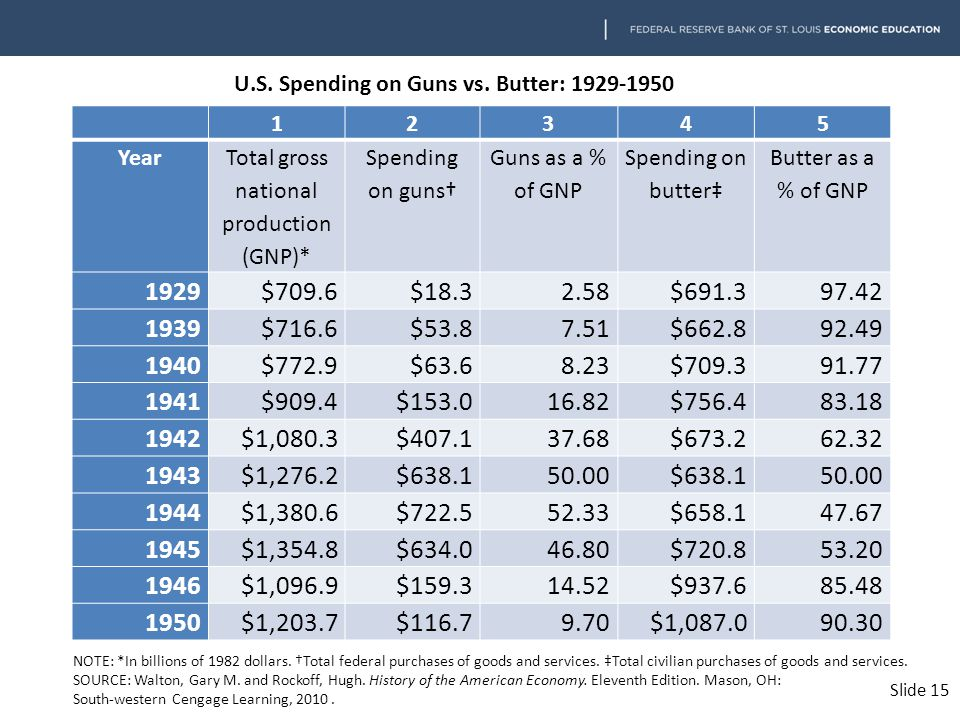 12345 Year Total gross national production (GNP)* Spending on guns† Guns as a % of GNP Spending on butter‡ Butter as a % of GNP 1929$709.6$18.32.58$691.397.42 1939$716.6$53.87.51$662.892.49 1940$772.9$63.68.23$709.391.77 1941$909.4$153.016.82$756.483.18 1942$1,080.3$407.137.68$673.262.32 1943$1,276.2$638.150.00$638.150.00 1944$1,380.6$722.552.33$658.147.67 1945$1,354.8$634.046.80$720.853.20 1946$1,096.9$159.314.52$937.685.48 1950$1,203.7$116.79.70$1,087.090.30 NOTE: *In billions of 1982 dollars.