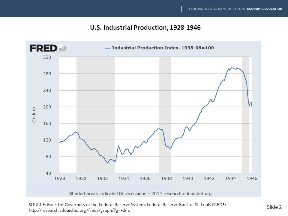 U.S.Industrial Production, 1928-1946 SOURCE: Board of Governors of the Federal Reserve System.