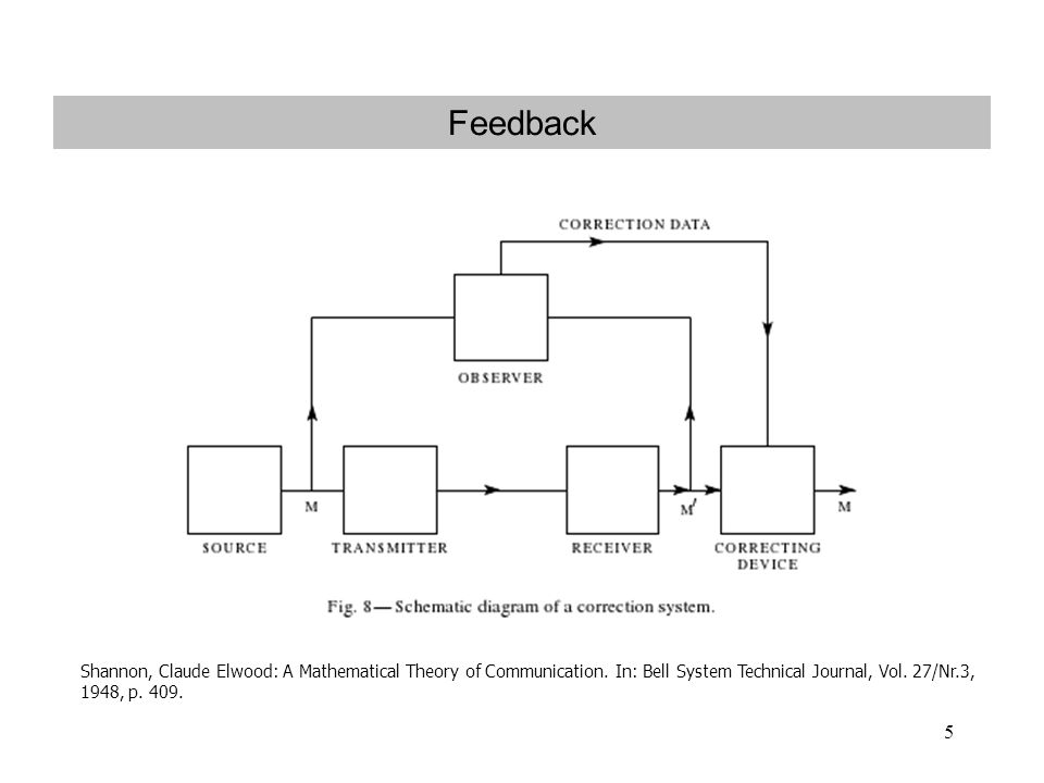 5 Feedback Shannon, Claude Elwood: A Mathematical Theory of Communication. In: Bell System Technical Journal, Vol. 27/Nr.3, 1948, p. 409. UR
