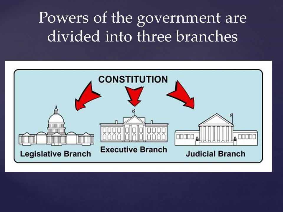Powers of the government are divided into three branches