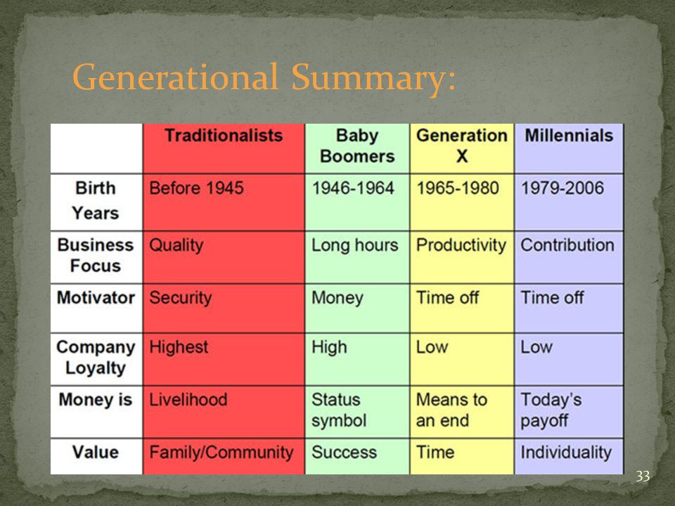 33 Generational Summary: