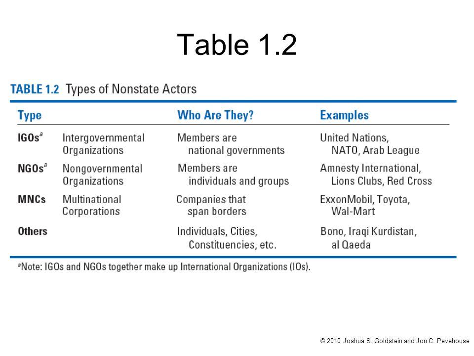 Table 1.2 © 2010 Joshua S. Goldstein and Jon C. Pevehouse