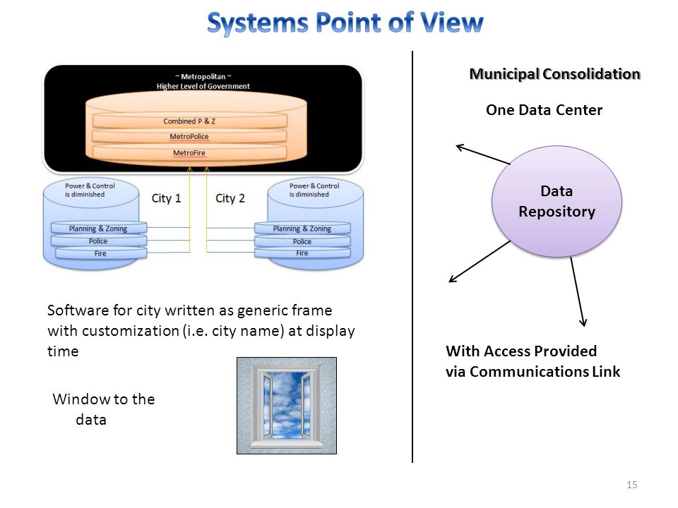 15 Municipal Consolidation Data Repository One Data Center With Access Provided via Communications Link Software for city written as generic frame with customization (i.e.
