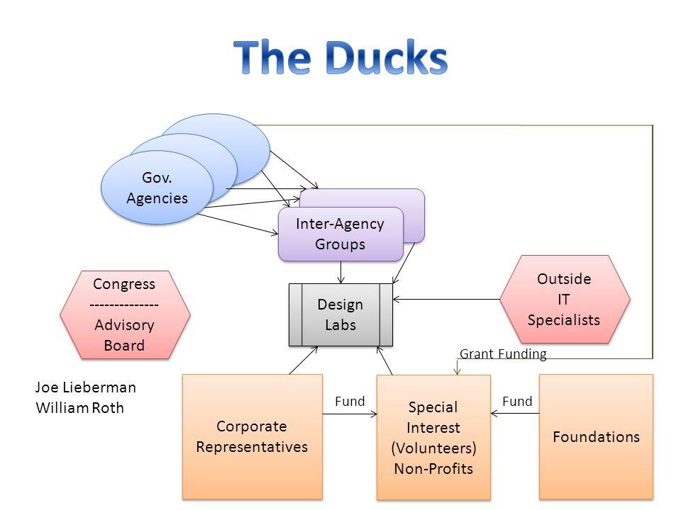 Gov. Agencies Inter-Agency Groups Inter-Agency Groups Special Interest (Volunteers) Non-Profits Special Interest (Volunteers) Non-Profits Corporate Re
