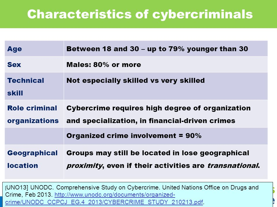 Characteristics of cybercriminals 14 AgeBetween 18 and 30 – up to 79% younger than 30 SexMales: 80% or more Technical skill Not especially skilled vs very skilled Role criminal organizations Cybercrime requires high degree of organization and specialization, in financial-driven crimes Organized crime involvement = 90% Geographical location Groups may still be located in lose geographical proximity, even if their activities are transnational.