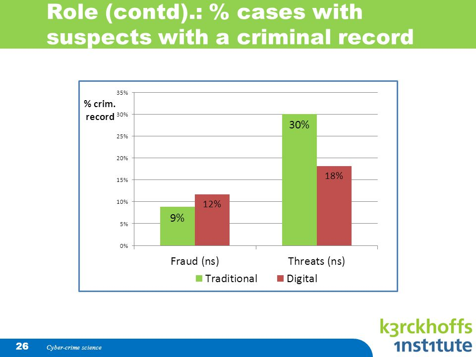 Role (contd).: % cases with suspects with a criminal record Cyber-crime science 26