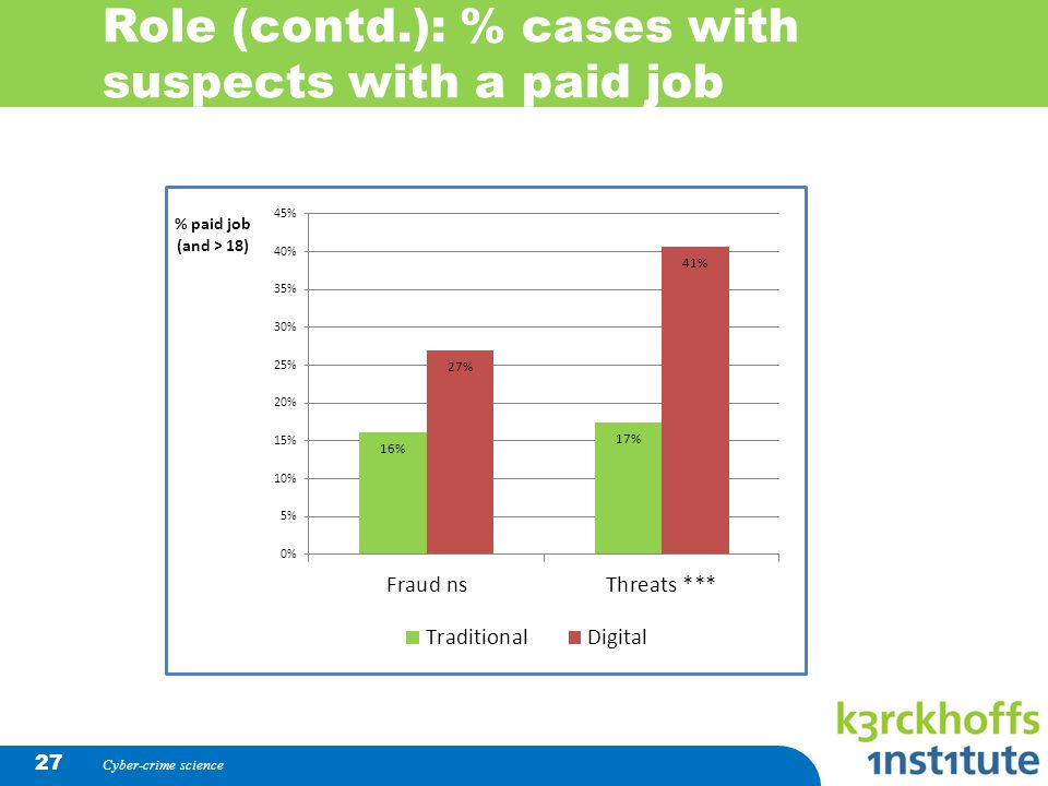Role (contd.): % cases with suspects with a paid job Cyber-crime science 27