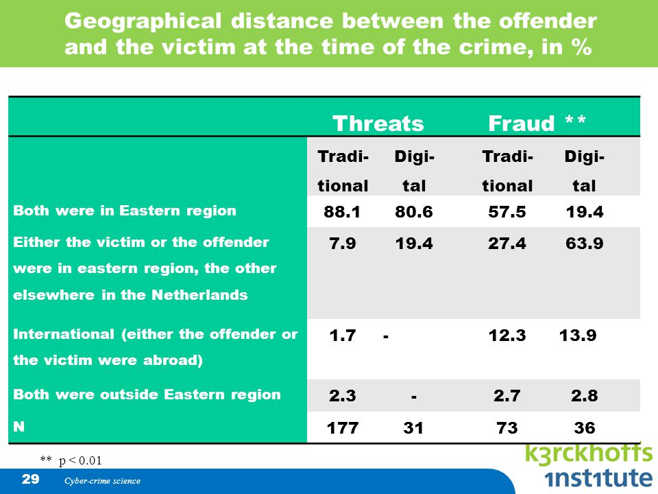 Geographical distance between the offender and the victim at the time of the crime, in % Cyber-crime science 29 Threats Fraud ** Tradi- tional Digi- tal Tradi- tional Digi- tal Both were in Eastern region 88.180.6 57.519.4 Either the victim or the offender were in eastern region, the other elsewhere in the Netherlands 7.919.4 27.463.9 International (either the offender or the victim were abroad) 1.7- 12.313.9 Both were outside Eastern region 2.3- 2.72.8 N 17731 7336 ** p < 0.01