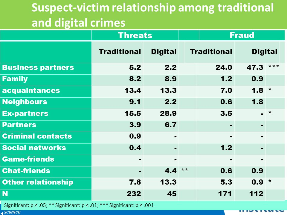 Suspect-victim relationship among traditional and digital crimes Significant: p <.05; ** Significant: p <.01; *** Significant: p <.001 science 31 Threats Fraud TraditionalDigital TraditionalDigital Business partners5.22.224.047.3*** Family8.28.91.20.9 acquaintances13.413.37.01.8* Neighbours9.12.20.61.8 Ex-partners15.528.93.5-* Partners3.96.7-- Criminal contacts0.9--- Social networks0.4-1.2- Game-friends---- Chat-friends-4.4**0.60.9 Other relationship7.813.35.30.9* N23245 171112