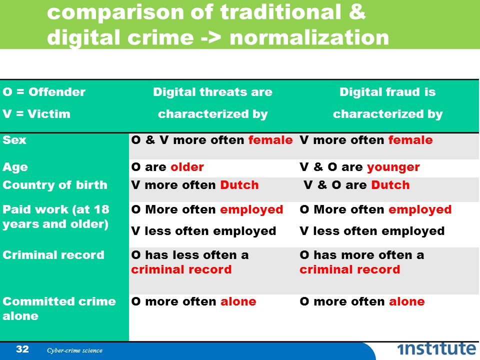 comparison of traditional & digital crime -> normalization Cyber-crime science 32 O = Offender V = Victim Digital threats are characterized by Digital fraud is characterized by SexO & V more often femaleV more often female AgeO are olderV & O are younger Country of birthV more often Dutch V & O are Dutch Paid work (at 18 years and older) O More often employed V less often employed O More often employed V less often employed Criminal recordO has less often a criminal record O has more often a criminal record Committed crime alone O more often alone
