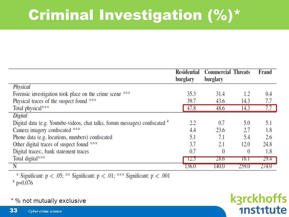 Criminal Investigation (%)* Cyber-crime science 33 * % not mutually exclusive
