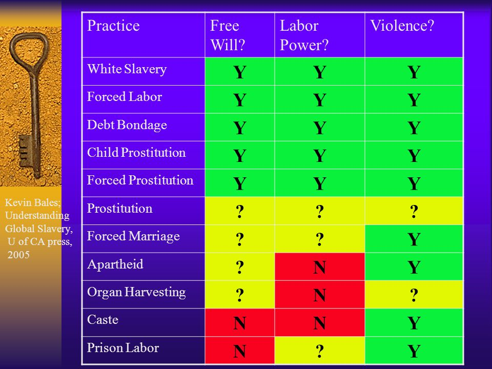 PracticeFree Will? Labor Power? Violence? White Slavery YYY Forced Labor YYY Debt Bondage YYY Child Prostitution YYY Forced Prostitution YYY Prostitut