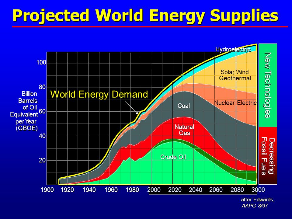 Projected World Energy Supplies 1900 1920 1940 1960 1980 2000 2020 2040 2060 2080 3000 20 40 60 80 100 100 BILLION BARRELS Billion Barrels of Oil Equivalent perYear (GBOE) Billion Barrels of Oil Equivalent perYear (GBOE) Natural Gas Natural Gas Hydroelectric Crude Oil Solar, Wind Geothermal Nuclear Electric 1993 Coal Decreasing Fossil Fuels New Technologies World Energy Demand after Edwards, AAPG 8/97