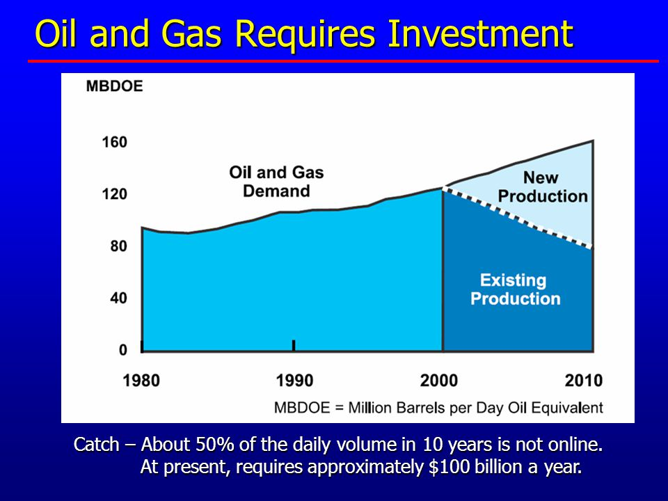 Oil and Gas Requires Investment Catch – About 50% of the daily volume in 10 years is not online.