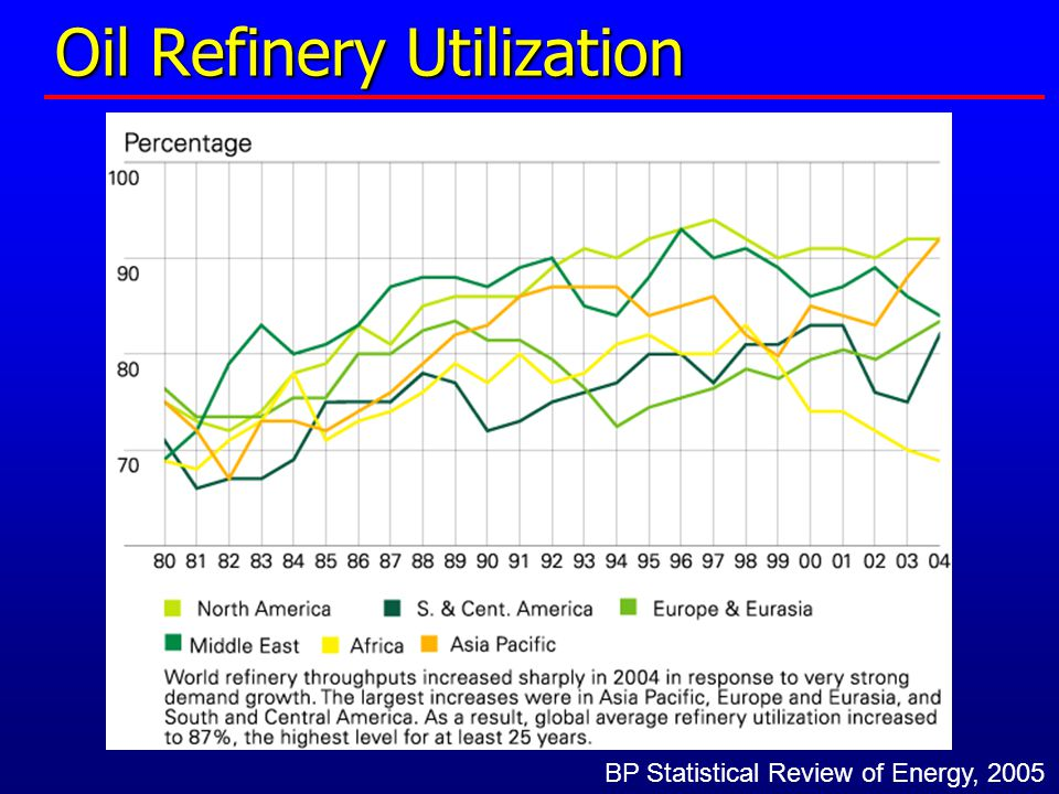 Oil Refinery Utilization BP Statistical Review of Energy, 2005