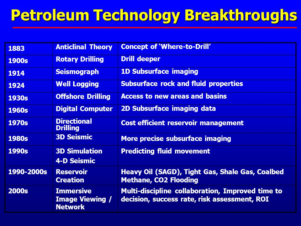 Petroleum Technology Breakthroughs 1883 Anticlinal Theory Concept of 'Where-to-Drill' 1900s Rotary Drilling Drill deeper 1914 Seismograph 1D Subsurface imaging 1924 Well Logging Subsurface rock and fluid properties 1930s Offshore Drilling Access to new areas and basins 1960s Digital Computer 2D Subsurface imaging data 1970s Directional Drilling Cost efficient reservoir management 1980s 3D Seismic More precise subsurface imaging 1990s3D Simulation 4-D Seismic Predicting fluid movement 1990-2000sReservoir Creation Heavy Oil (SAGD), Tight Gas, Shale Gas, Coalbed Methane, CO2 Flooding 2000sImmersive Image Viewing / Network Multi-discipline collaboration, Improved time to decision, success rate, risk assessment, ROI