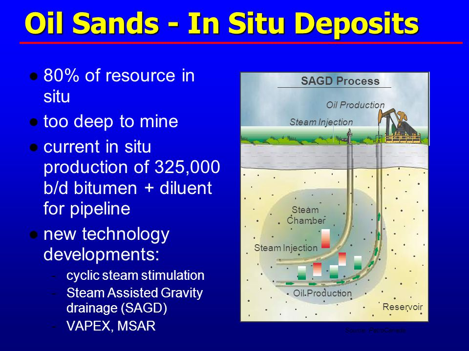 Oil Production SAGD Process Steam Injection Reservoir Oil Production Steam Chamber Steam Injection Source: PetroCanada Oil Sands - In Situ Deposits ●