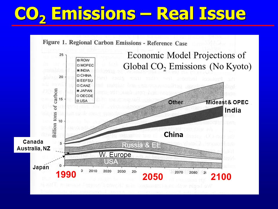 CO 2 Emissions – Real Issue 1990 20502100 Economic Model Projections of Global CO 2 Emissions (No Kyoto) China India USA W.