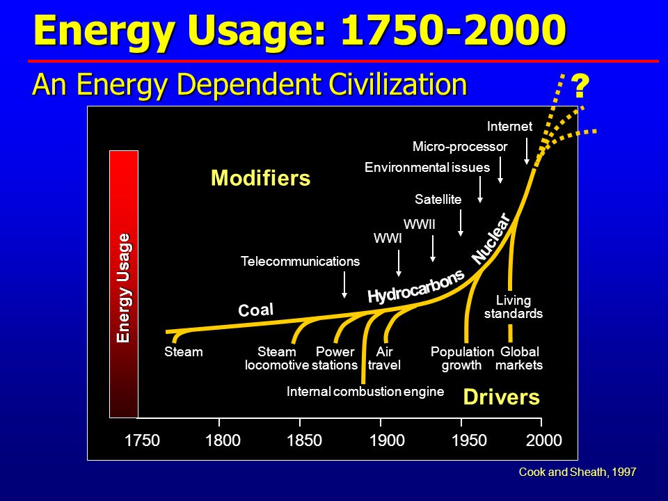 Energy Usage: 1750-2000 Coal An Energy Dependent Civilization Steam locomotive Power stations Internal combustion engine Air travel Population growth Living standards Global markets 175018001850190019502000 Telecommunications WWI WWII Satellite Environmental issues Micro-processor Internet Energy Usage .