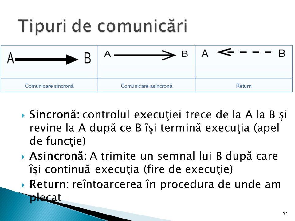  Sincronă: controlul execuţiei trece de la A la B şi revine la A după ce B îşi termină execuţia (apel de funcţie)  Asincronă: A trimite un semnal lui B după care îşi continuă execuţia (fire de execuţie)  Return: reîntoarcerea în procedura de unde am plecat 32