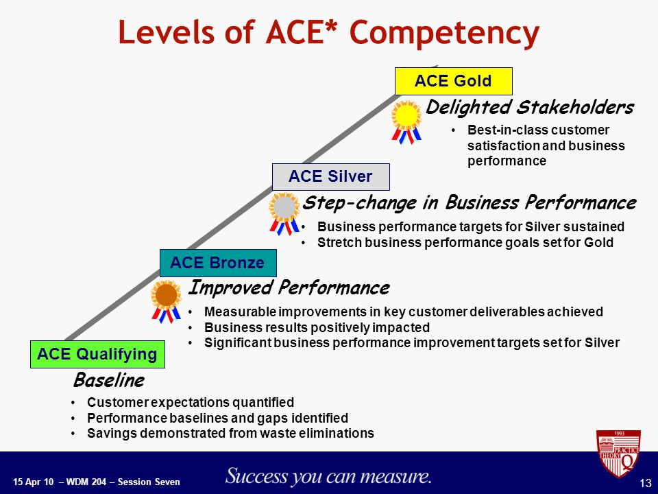 15 Apr 10 – WDM 204 – Session Seven 13 Levels of ACE* Competency Improved Performance Step-change in Business Performance Baseline Customer expectations quantified Performance baselines and gaps identified Savings demonstrated from waste eliminations Measurable improvements in key customer deliverables achieved Business results positively impacted Significant business performance improvement targets set for Silver Business performance targets for Silver sustained Stretch business performance goals set for Gold Delighted Stakeholders Best-in-class customer satisfaction and business performance ACE Silver ACE Gold ACE Bronze ACE Qualifying