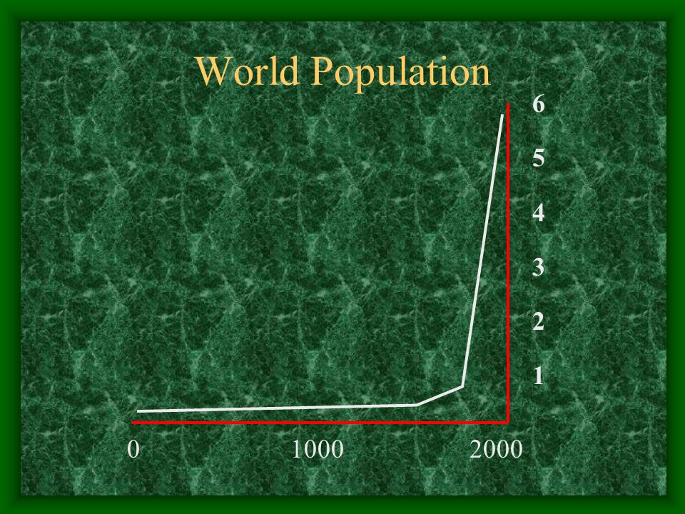 World Population 0 10002000 654321654321