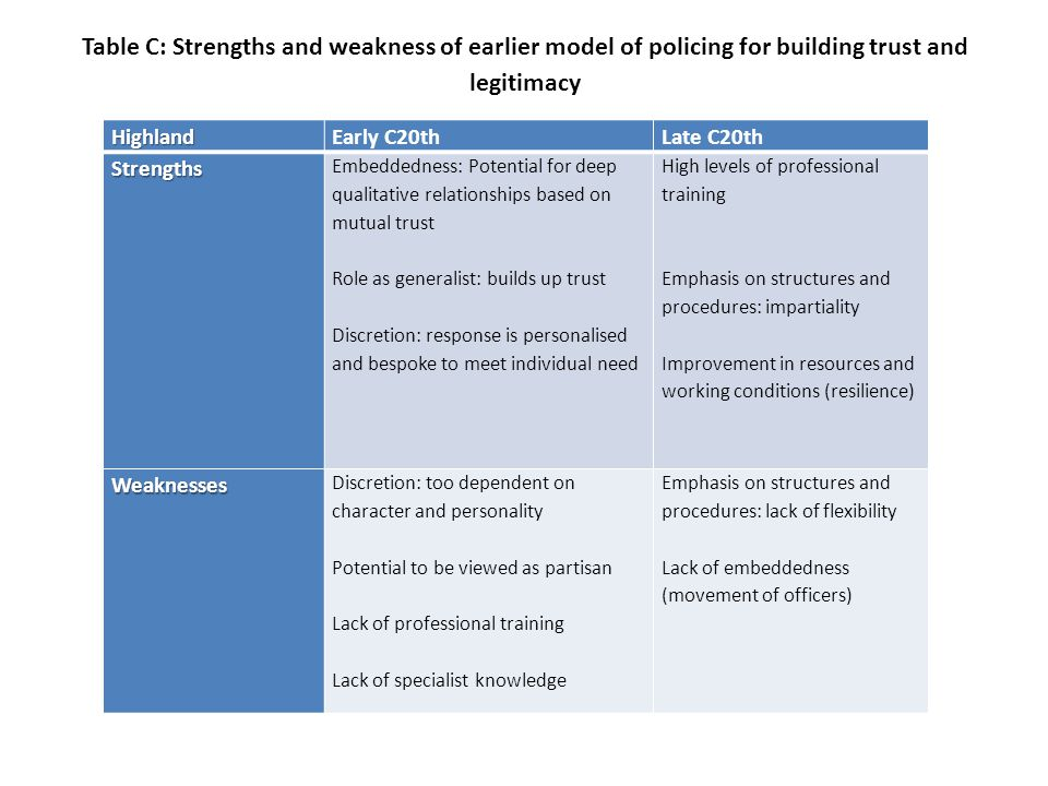 Table C: Strengths and weakness of earlier model of policing for building trust and legitimacyHighlandEarly C20thLate C20thStrengths Embeddedness: Potential for deep qualitative relationships based on mutual trust Role as generalist: builds up trust Discretion: response is personalised and bespoke to meet individual need High levels of professional training Emphasis on structures and procedures: impartiality Improvement in resources and working conditions (resilience) Weaknesses Discretion: too dependent on character and personality Potential to be viewed as partisan Lack of professional training Lack of specialist knowledge Emphasis on structures and procedures: lack of flexibility Lack of embeddedness (movement of officers)